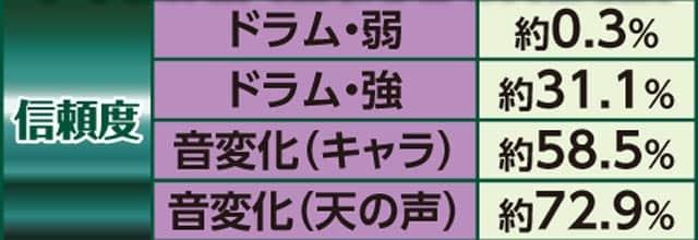 新台麻雀物語99ver.の変動開始アクション予告信頼度