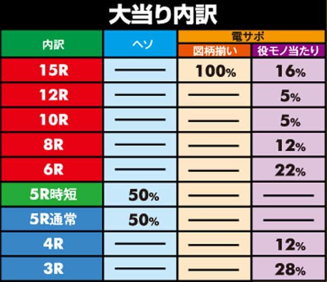 株式会社アムテックス CR麻雀物語99ver. 役満乱舞のドラム大戦 大当り内訳