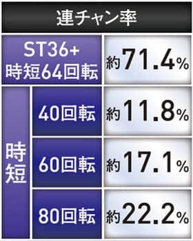 DD北斗の拳の連チャン率の紹介