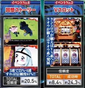 ぱちんこCR DD北斗の拳のイベント予告の信頼度の一覧表
