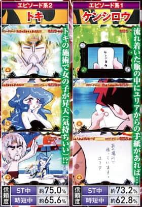 ぱちんこCR DD北斗の拳のエピソード系リーチの信頼度の一覧表
