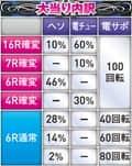 株式会社高尾 ぱちんこCRDD北斗の拳 三兄弟Ver. 大当たり内訳