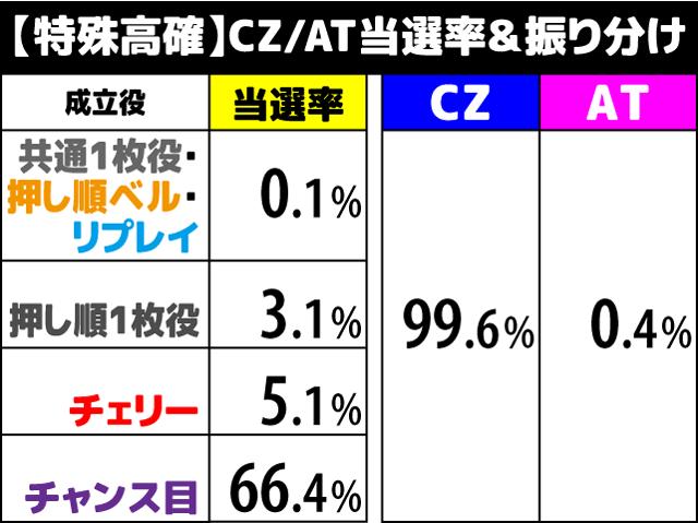 花伝 CZ/AT当選率4