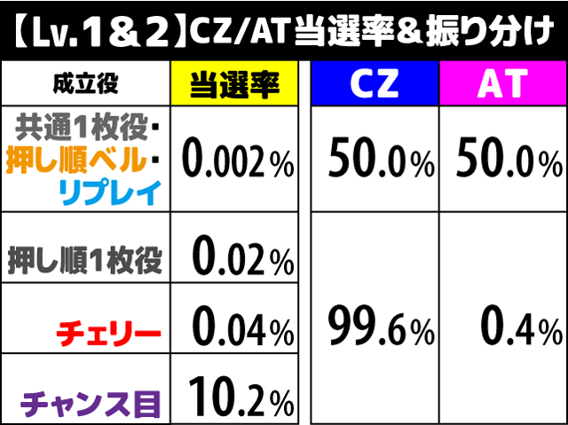 花伝 CZ/AT当選率1