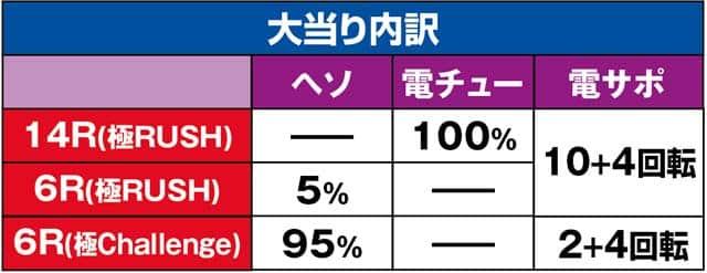 株式会社大都技研 CR吉宗4 天昇飛躍の極 99ver. 大当り内訳