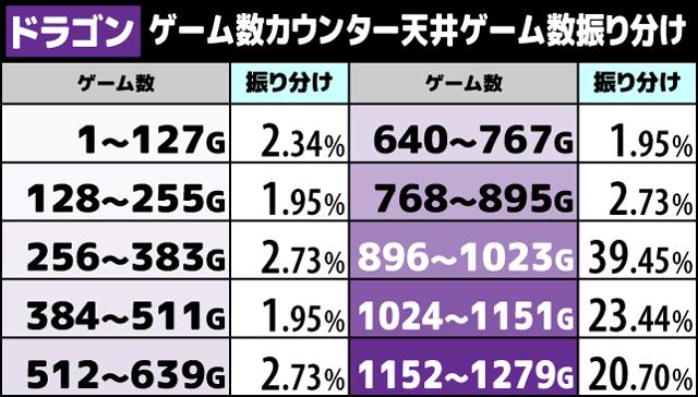 ハイドラ ゲーム数カウンター天井振り分け4