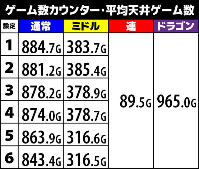 ハイドラ ゲーム数カウンター平均天井ゲーム数