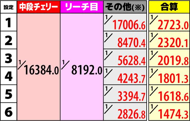 ハイドラ ボーナス直撃当選出現率2