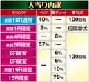 株式会社平和 CRルパン三世 I'm a super hero 大当たり内訳