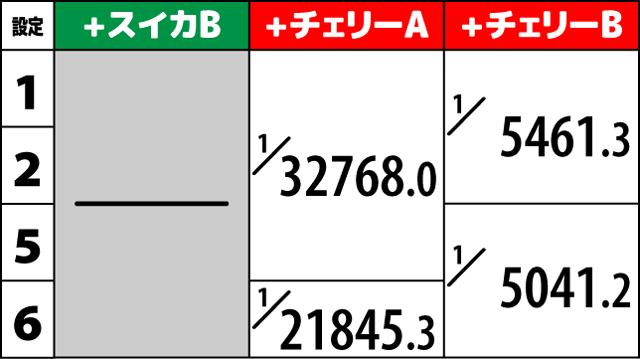 サンダーVライトニング ボーナス詳細確率2