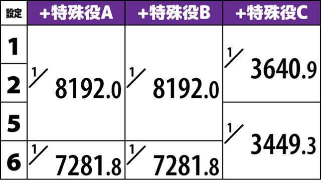 サンダーVライトニング ボーナス詳細確率3