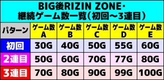 サンダーVライトニング BIG後RZ ゲーム数一覧