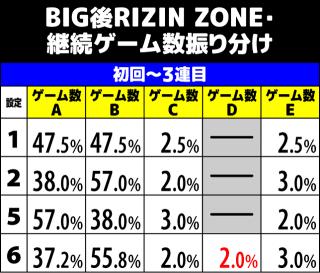 サンダーVライトニング BIG後RZ ゲーム数振り分け1