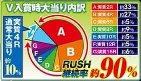 宇宙戦艦ヤマト 波動RUSH V入賞