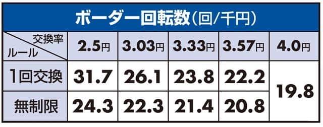ぱちんこCR聖戦士ダンバインのボーダーライン数値