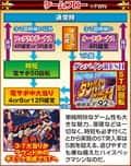 サミー株式会社 ぱちんこCR聖戦士ダンバイン319ver. ゲームフロー
