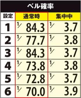 セブンスビートのベル確率の一覧表