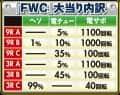 藤商事 PAリング バースデイ 呪いの始まりFWC 大当たり内訳