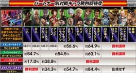CR 鉄拳2 -闘神ver-のパートナー別対戦キャラ勝利期待度の紹介