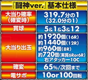 CR鉄拳2闘神ver.10 大当り確率 賞球 大当り出玉 確変突入率 電サポ