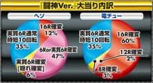 株式会社SANKYO CR 鉄拳2 -闘神ver- 大当たり内訳