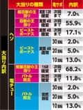 サミー株式会社 ぱちんこCR神獣王2 大当たり内訳