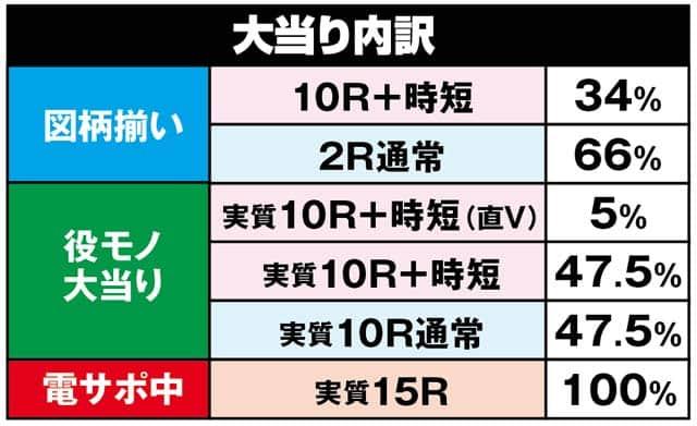 株式会社ディ・ライト 極閃ぱちんこCRうしおととら 1900ver. 大当り内訳