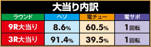 株式会社SANKYO PA蒼穹のファフナー2 LIGHT ver. 大当り内訳