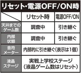 戦姫絶唱シンフォギアのリセット・電源OFF/ON時の紹介