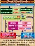 株式会社西陣 CRおばけらんど319ver. ゲームフロー
