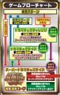 株式会社平和 CRめぞん一刻~約束~ ゲームフロー