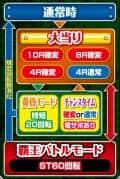 株式会社高尾 P一騎当千 サバイバルソルジャー 甘デジVer. ゲームフロー