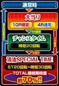 株式会社サンスリー Pちょいパチ清流物語3XBG ゲームフロー