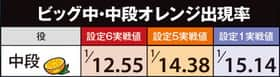 めぞん一刻 桜の下でのビッグ中・中段オレンジ出現率(確率)の表