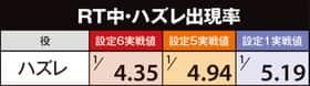 めぞん一刻 桜の下でのRT中・ハズレ出現率(確率)の表