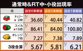 めぞん一刻 桜の下での通常時&RT中・小役出現率(確率)の表