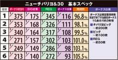 株式会社ネット ニューチバリヨ-30 機械割