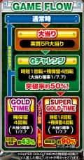 株式会社コナミアミューズメント ゴールドマックス限界突破!!!!! ゲームフロー