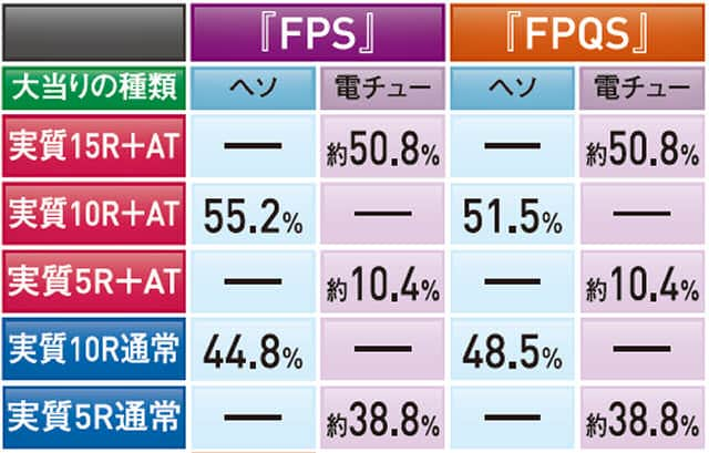 株式会社藤商事 CR Another FPS 大当り内訳