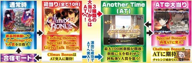 株式会社藤商事 CR Another FPS ゲームフロー