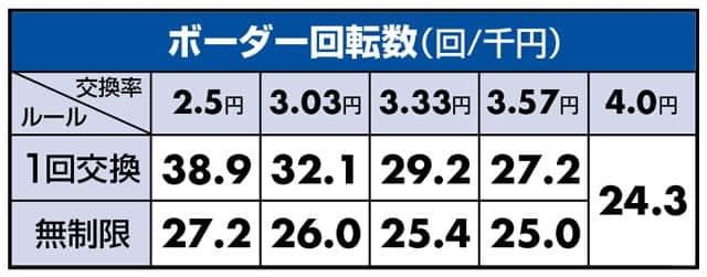 新台 PAぶいぶい!ゴジラN-K1 ボーダーライン