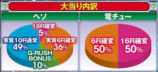 株式会社SANKYO CRフィーバー機動戦士ガンダム LAST SHOOTING 大当り内訳