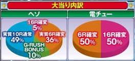 株式会社SANKYO CRフィーバー機動戦士ガンダム LAST SHOOTING 大当たり内訳