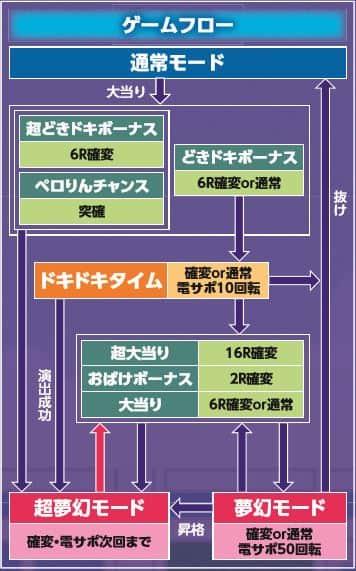 株式会社西陣 CRおばけらんど99ver. ゲームフロー