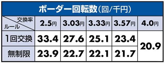 新台 CRおそ松さん~おうまは最高!~KS-S ボーダーライン