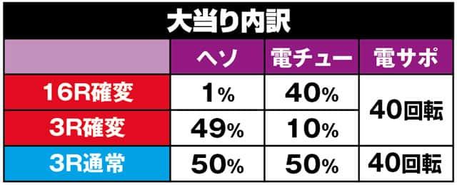 株式会社ディ・ライト CRおそ松さん~おうまは最高!~KS-S 大当り内訳