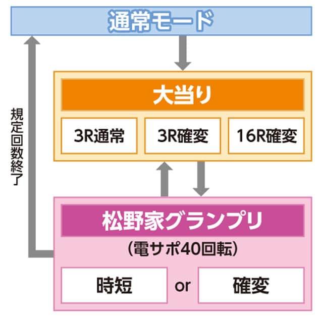 株式会社ディ・ライト CRおそ松さん~おうまは最高!~KS-S ゲームフロー