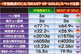 牙狼 魔戒ノ花~BEAST OF GOLD ver.~のスペック比較の紹介