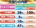 株式会社サンセイアールアンドディ CR 牙狼 魔戒ノ花~BEAST OF GOLD ver.~ 大当たり内訳
