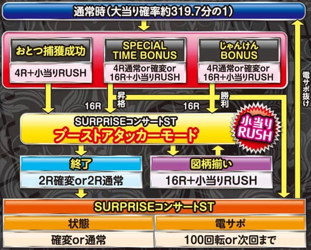 京楽産業株式会社 CRぱちんこ AKB48‐3 誇りの丘 ゲームフロー